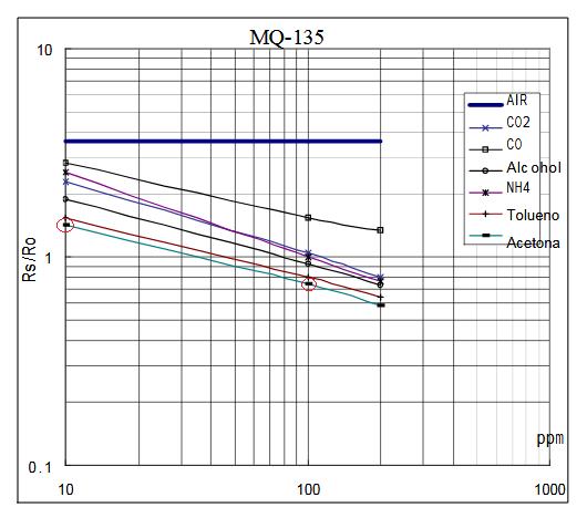 MQ-135 acetone