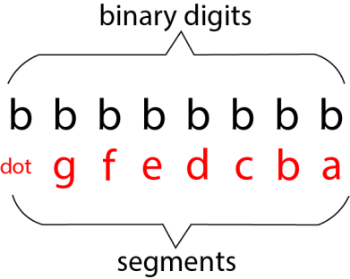 seven segment display as binary