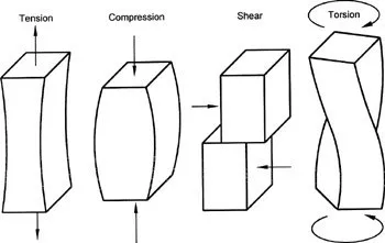 Types of mechanical forces