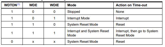arduino watchdog interrupt config