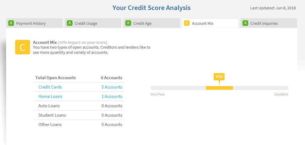 Credit Sesame's credit score analysis