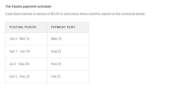 ebates payment schedule
