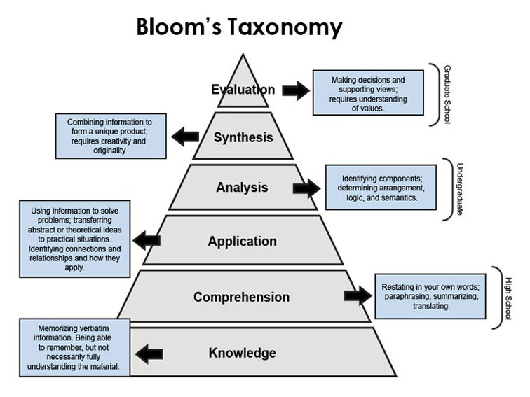 BloomsTaxonomySized
