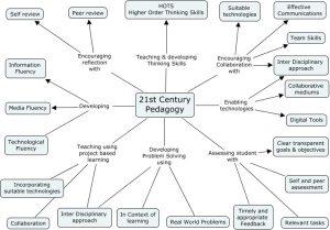 A Diagram Of 21st Century Pedagogy