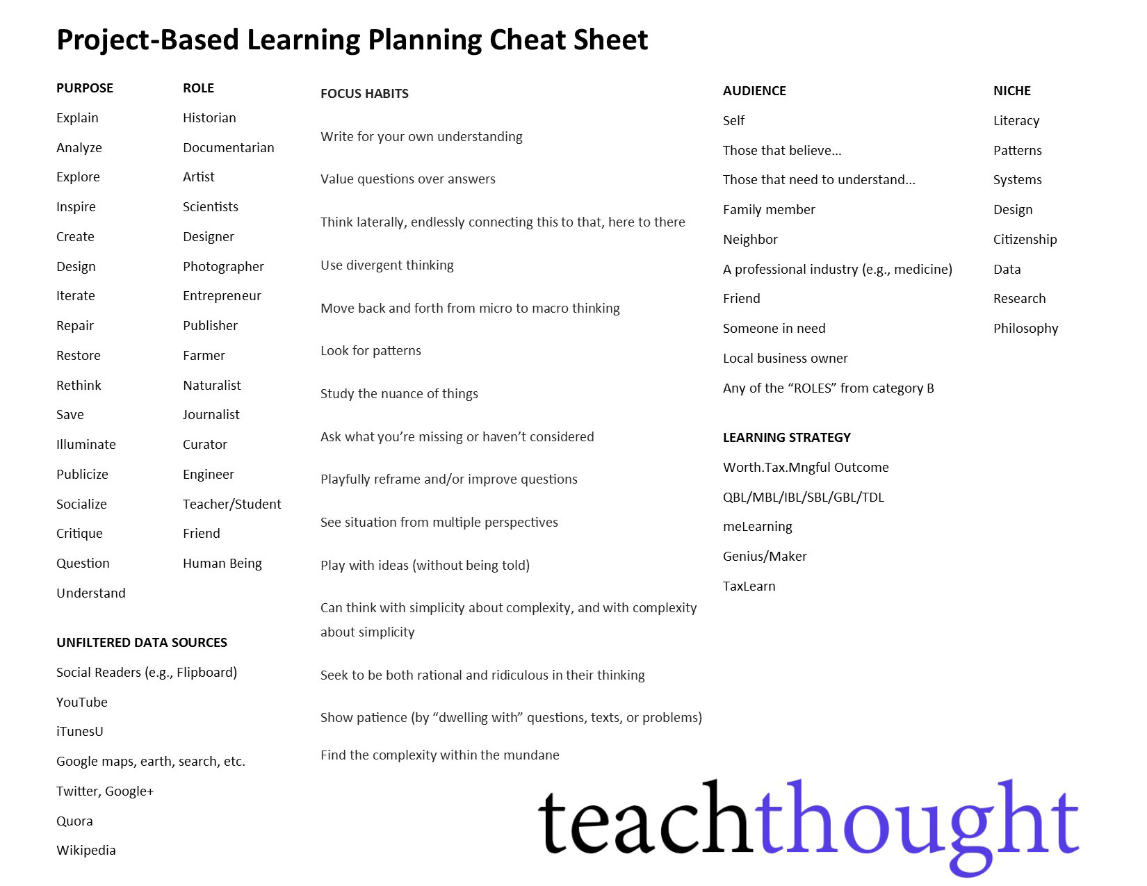 A Project Based Learning Cheat Sheet For Authentic Learning