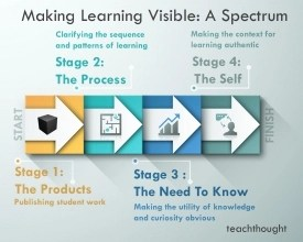 making-learning-visible-2