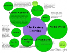 21st-Century-Overview