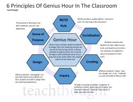 genius-hour-in-classroom