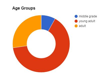 agegroups