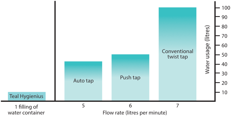 Water flow bar chart for the Teal Hygienius portable hand wash unit