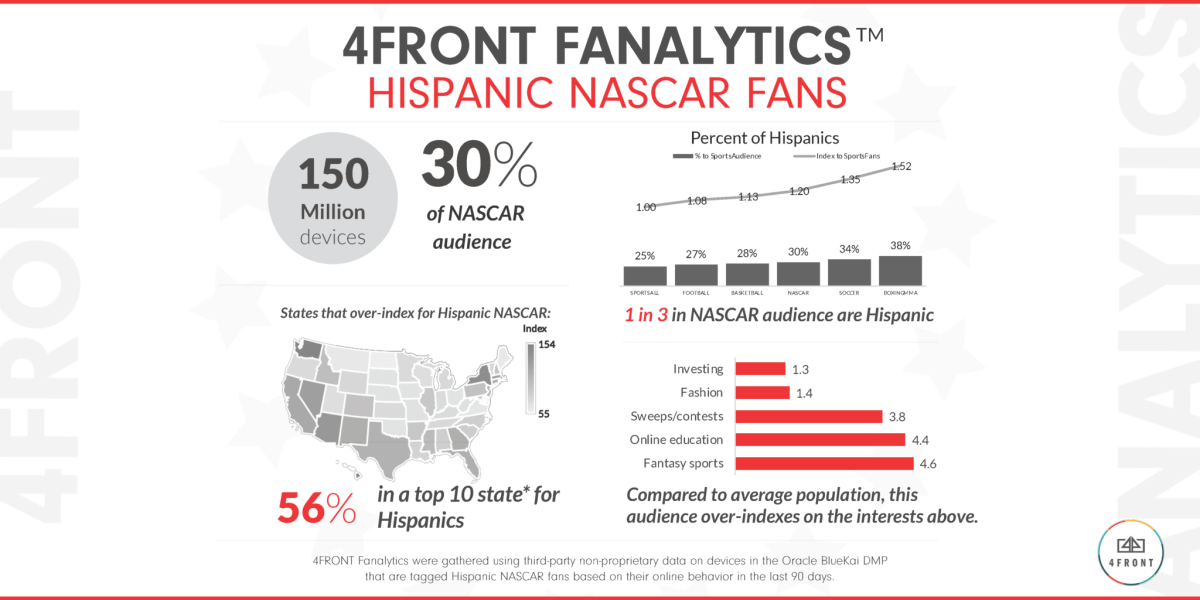 4FRONT FANALYTICS Finds that Hispanics Comprise 30 percent of the U.S. NASCAR Online Audience