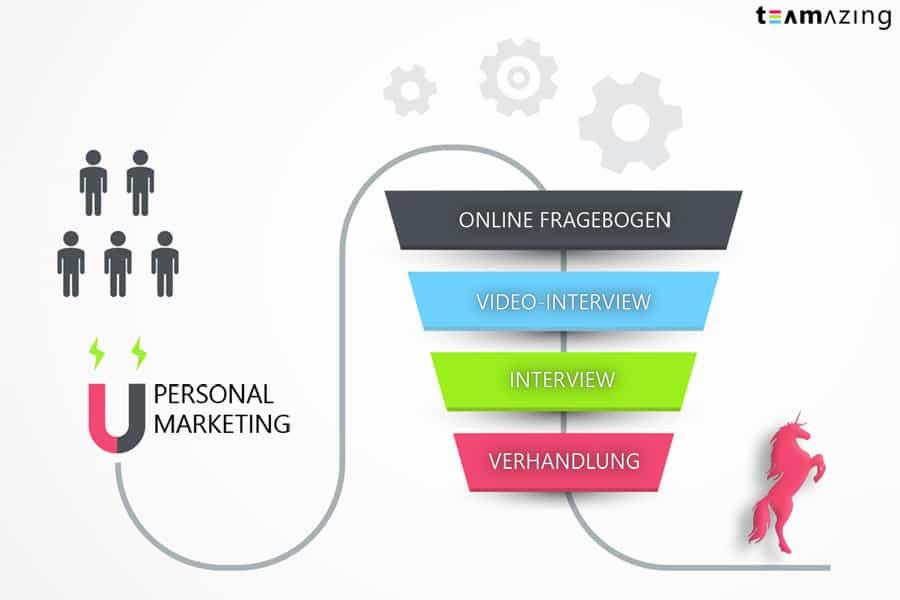 Funnel: Personalmarketing, Online Fragebogen, Video Interview, Interview, Verhandlung, Einhorn