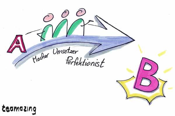 Was ist eine handlungsorientierte Teamrolle?