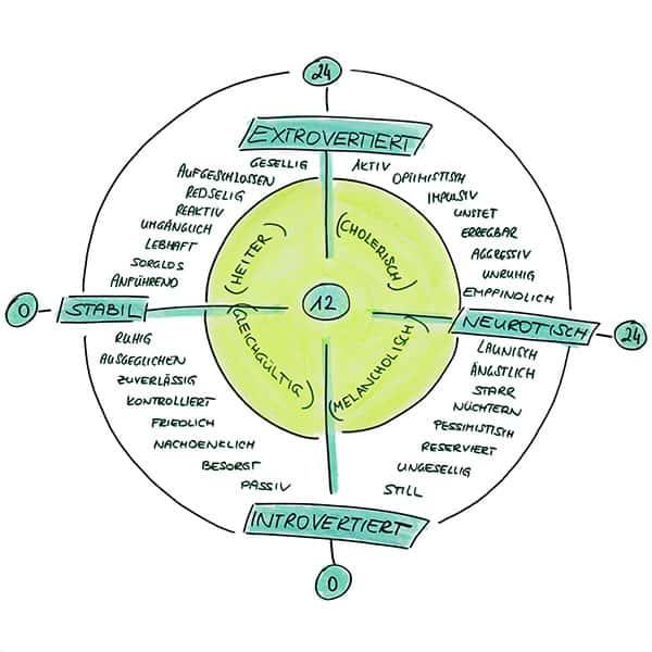 Diagramm mit zwei Dimensionen xtrovertiert-Introvertiert & Neurotisch-Stabil