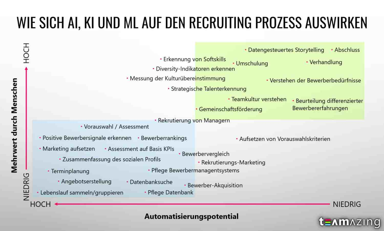 Auswirkung von AI, KI, ML auf den Recruiting Prozess