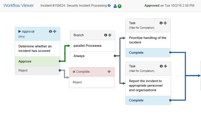 it service management (itsm) incident management workflow process