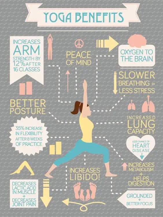 benefits of yoga for sprained foot inforgraphic