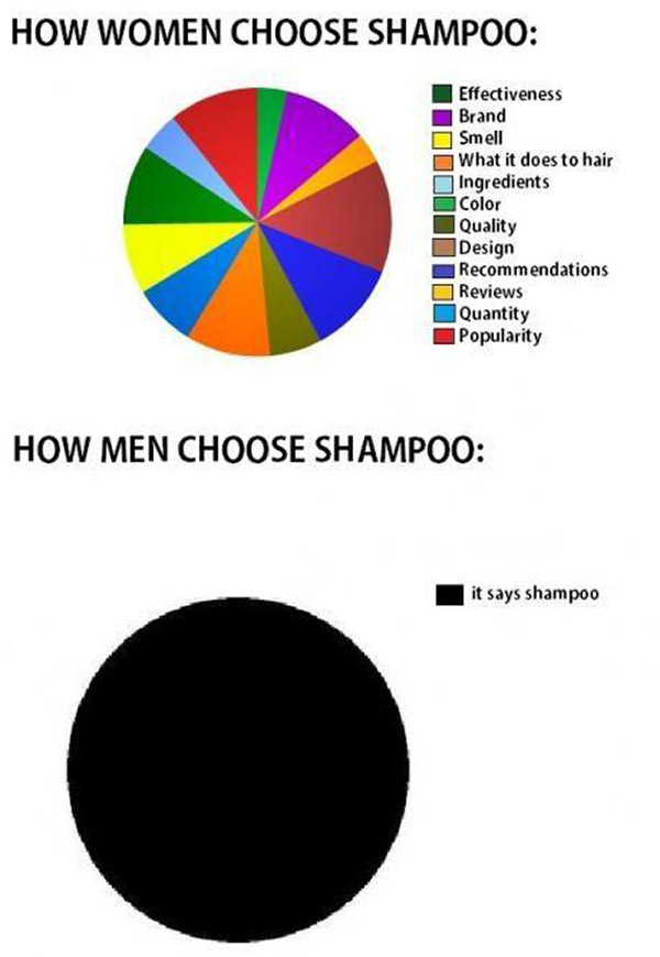 Funny pie chart graph of how women and men choose shampoo