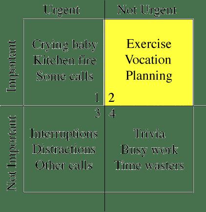 Covey's Time Management Matrix