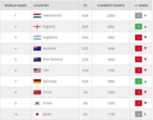 New Hero FIH World Rankings Released Following Rio 2016 ...