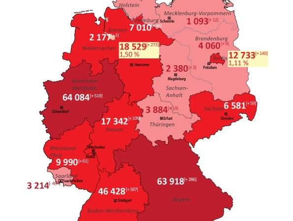 Coronavirus in Deutschland : Niedersachsen und Berlin mit über 1 Prozent Neuerkrankungen in den letzten 24 Stunden