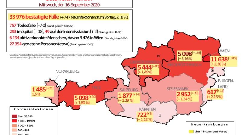 Über 700 Coronavirus Neuerkrankungen in Österreich : Alle Bundesländer mit über 1 Prozent Steigerungsrate in 24 Stunden