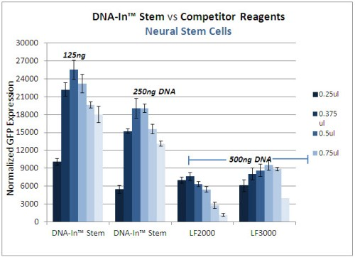 DNA-In_Stem_vs_Competitor-NSC1