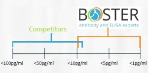 picokine sensitivity tebu-bio boster