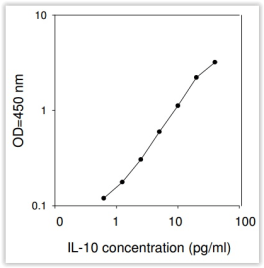 standard-curve-obtained-with-raybio-elisa-specific-for-human-il-10