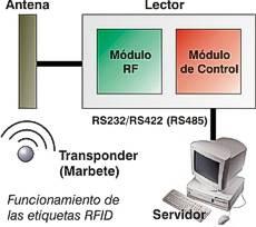 Funcionamiento RFID