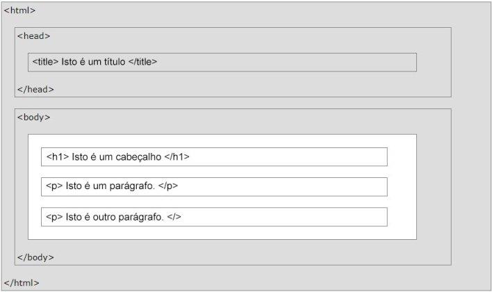 Estrutura de uma página HTML monstando aonde as tags citadas são colocadas de forma correta.