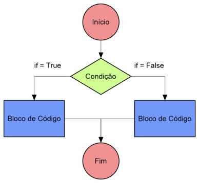 Instrução Python if