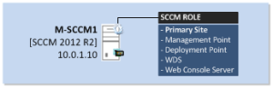 SCCM-2012-R2-Primary-Site