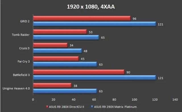 Unboxing & Review: ASUS Radeon R9 290X Matrix Platinum 66