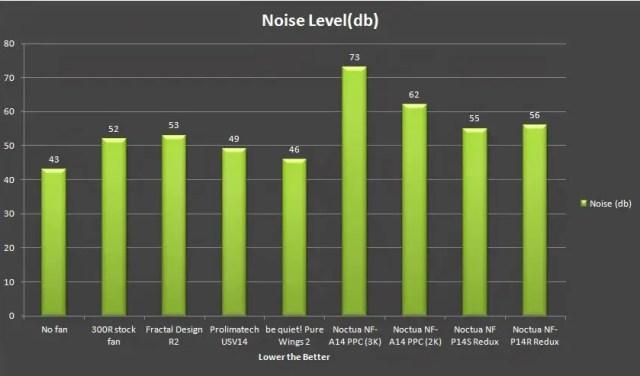 Unboxing & Review: Noctua Redux & IndustrialPPC 73