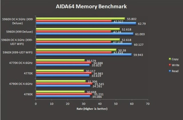 Quick Overview on the Intel Haswell-E i7 5960X 28