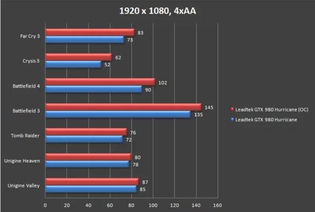 Unboxing & Review: Leadtek WinFast GTX 980 Hurricane 35