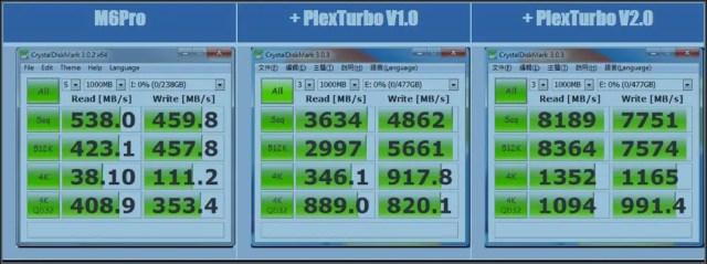 Plextor's PlexTurbo 2.0 Now Supports Full Range M6 PRO & M6e Storage Devices 12