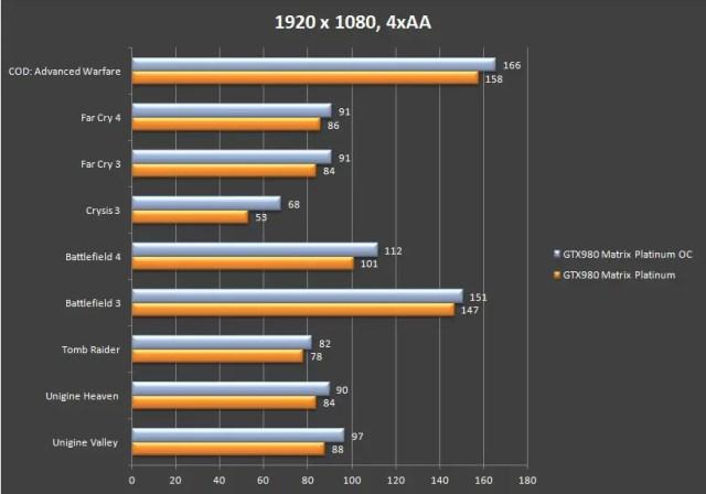 Unboxing & Review: ASUS ROG GTX 980 Matrix Platinum 65