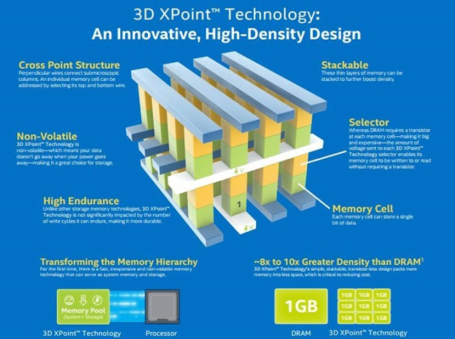 Intel and Micron Produce Breakthrough Memory Technology 3