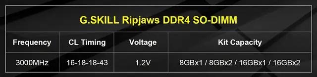 G.SKILL Announces Ripjaws DDR4-3000MHz CL16 32GB (16GBx2) 1.2V SO-DIMM 3