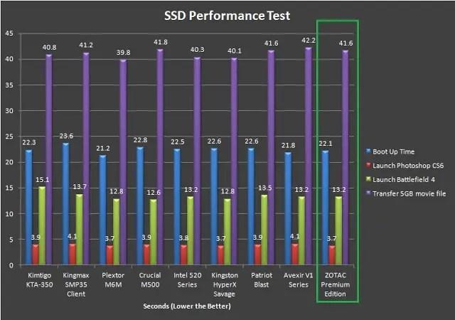 Unboxing & Review: ZOTAC 240GB Premium Edition SSD 55