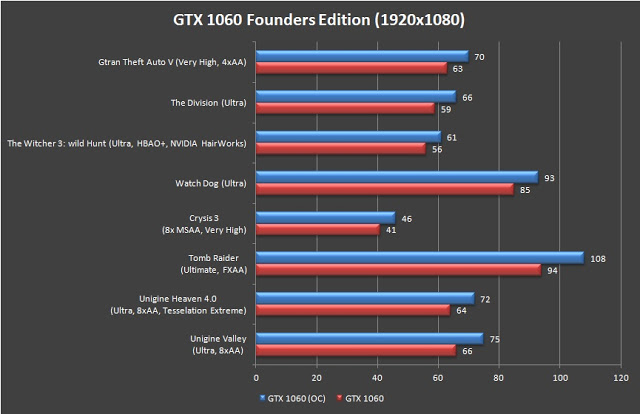 Review: NVIDIA GeForce GTX 1060 Founders Edition