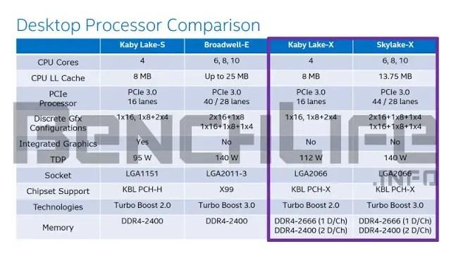 Intel Skylake-X and Kaby Lake-X Details Leaked - New LGA 2066 Socket? 6
