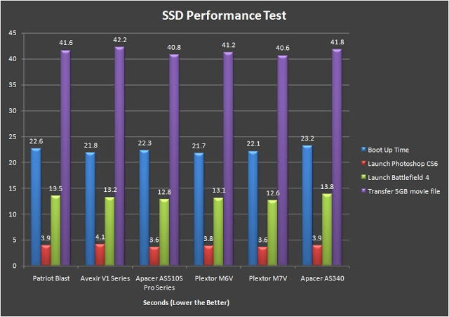 Apacer AS340 Panther 240GB SSD Review