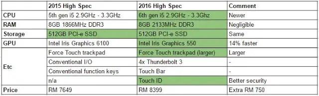 Price comparison: 2016 MacBook Pro vs 2015 MacBook Pro 14