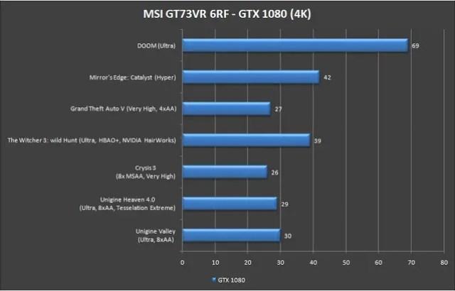 MSI Gaming GT73VR 6RF Titan Pro Gaming Notebook Review 65