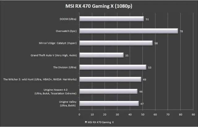 MSI Radeon RX 470 GAMING X 8G Review 38