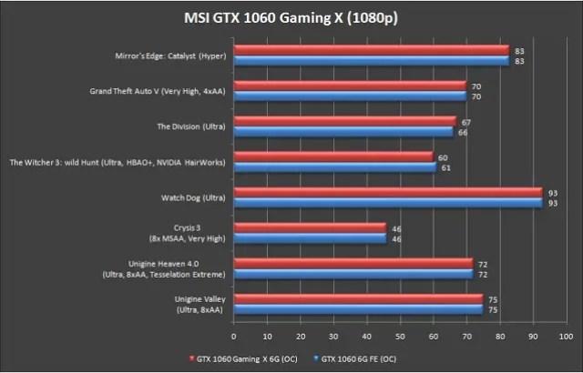 MSI GeForce GTX 1060 Gaming X 6G Review 52