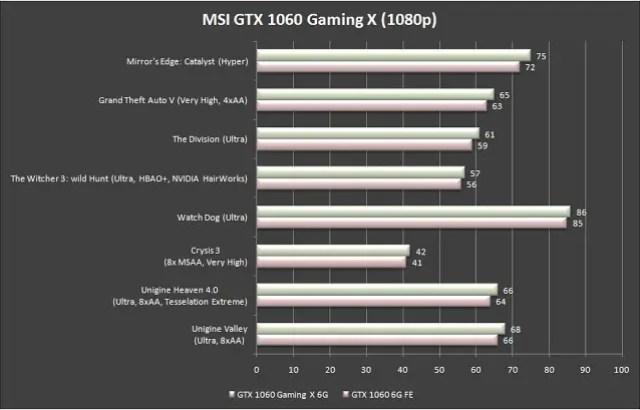 MSI GeForce GTX 1060 Gaming X 6G Review 51